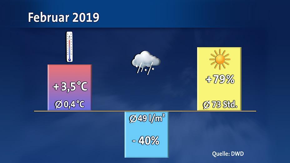 Wetter februar 2019 deutschland